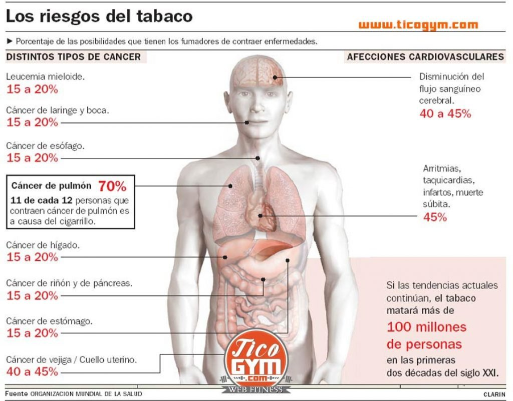 Efectos secundarios de fumar tabaco